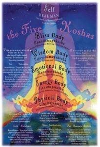 Die fünf Koshas und die fünf Schichten des Selbst – Ein Vergleich